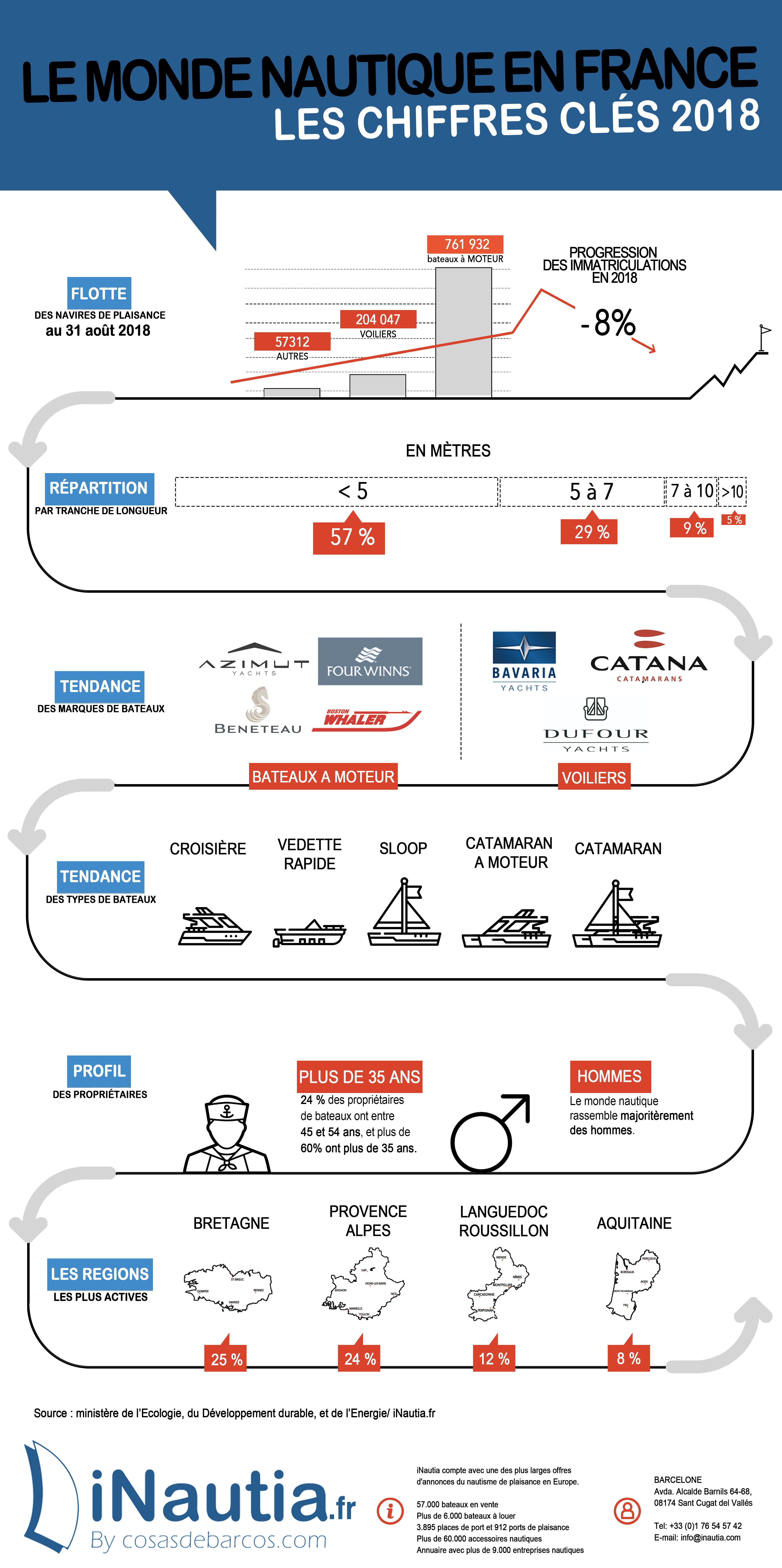 Infographie sur le monde nautique.