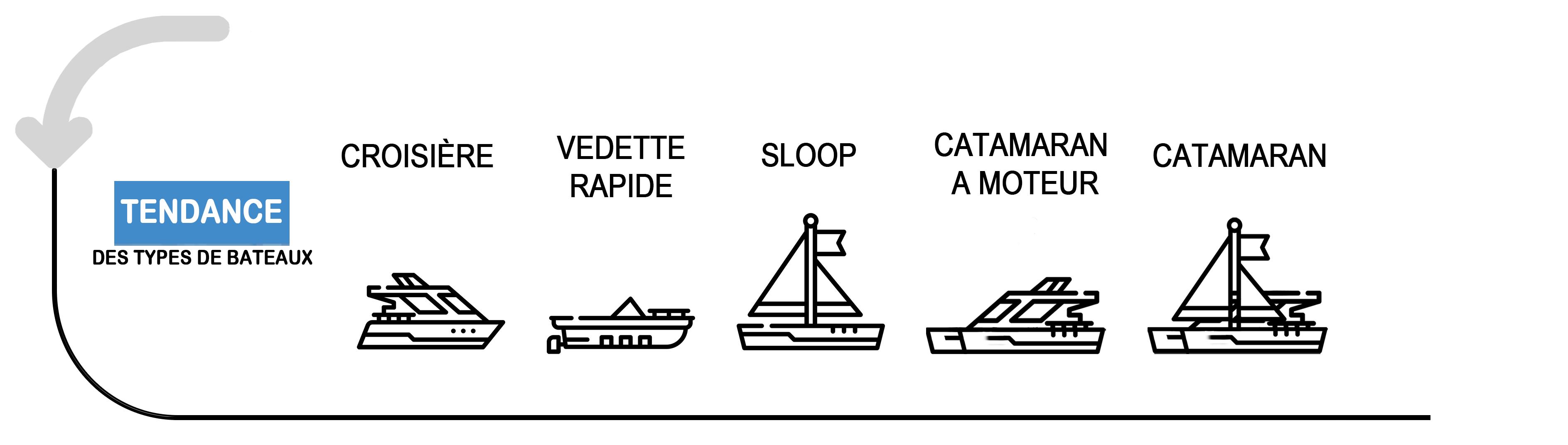 Tendance des types de bateaux préférés des français