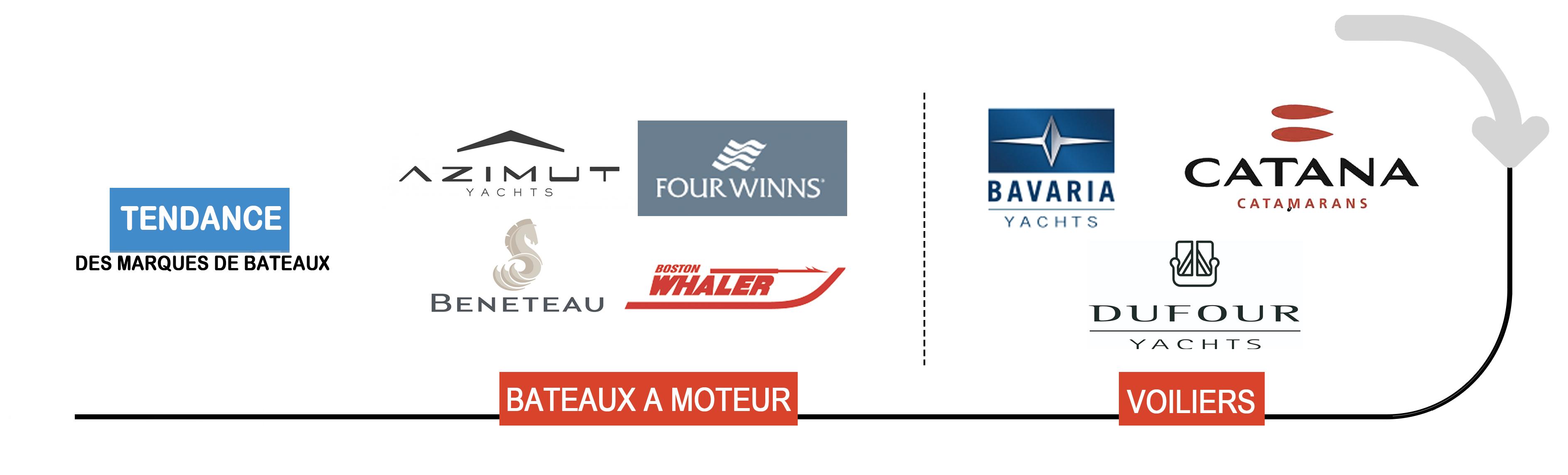 Tendance des marques préférés des français